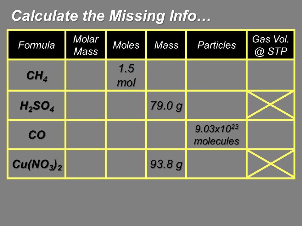 Calculate the Missing Info… Formula Molar Mass MolesMassParticles Gas Vol. @ STP CH 4 1.5 mol H 2 SO 4 79.0 g CO 9.03x10 23 molecules Cu(NO 3 ) 2 93.8