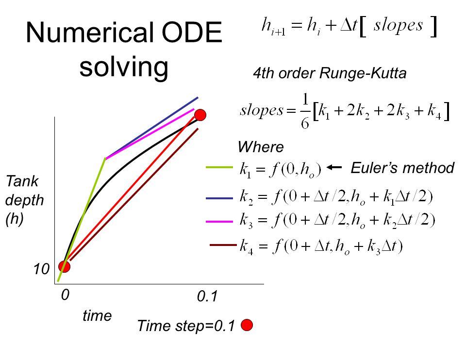 Numerical ODE solving time 0 0.1 Time step=0.1 Tank depth (h) 10 4th order Runge-Kutta Where Euler's method