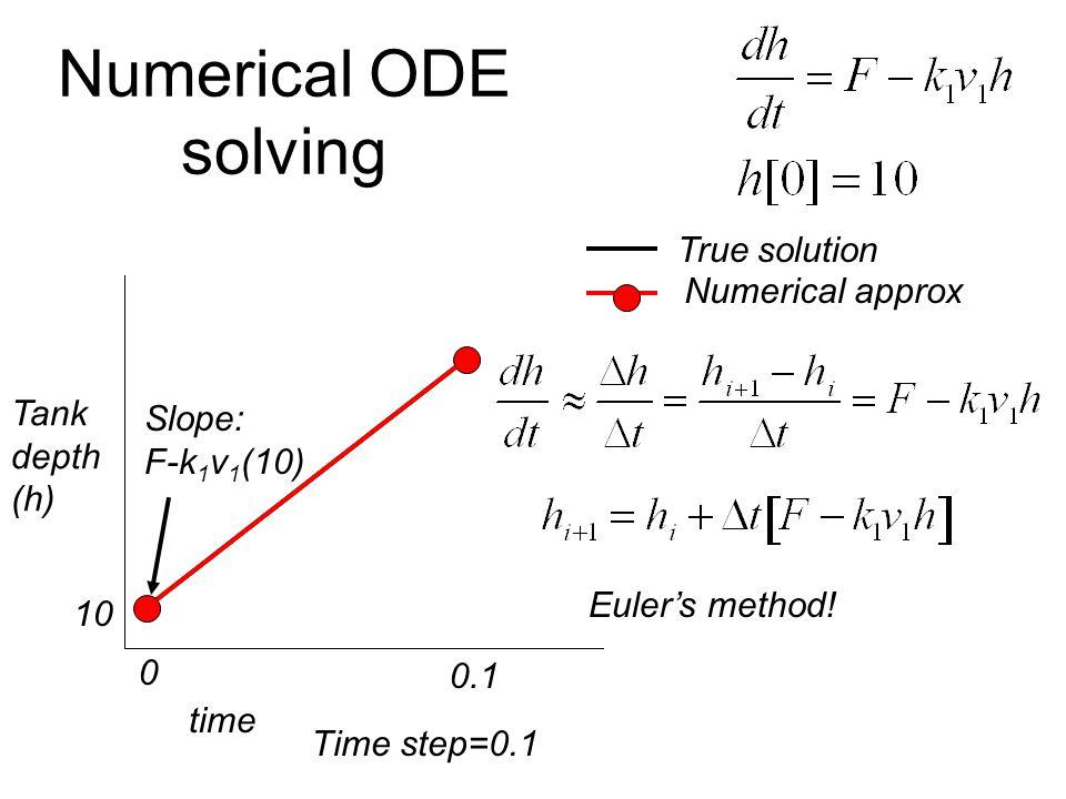 Numerical ODE solving time 0 0.1 Time step=0.1 Tank depth (h) True solution 10 Slope: F-k 1 v 1 (10) Euler's method.