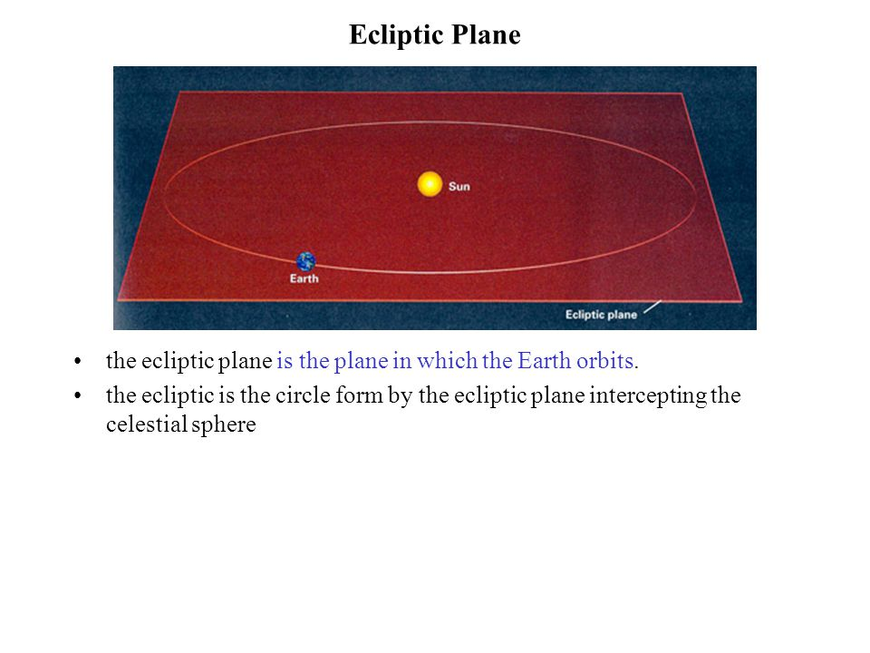 Ecliptic Plane the ecliptic plane is the plane in which the Earth orbits. the ecliptic is the circle form by the ecliptic plane intercepting the celes