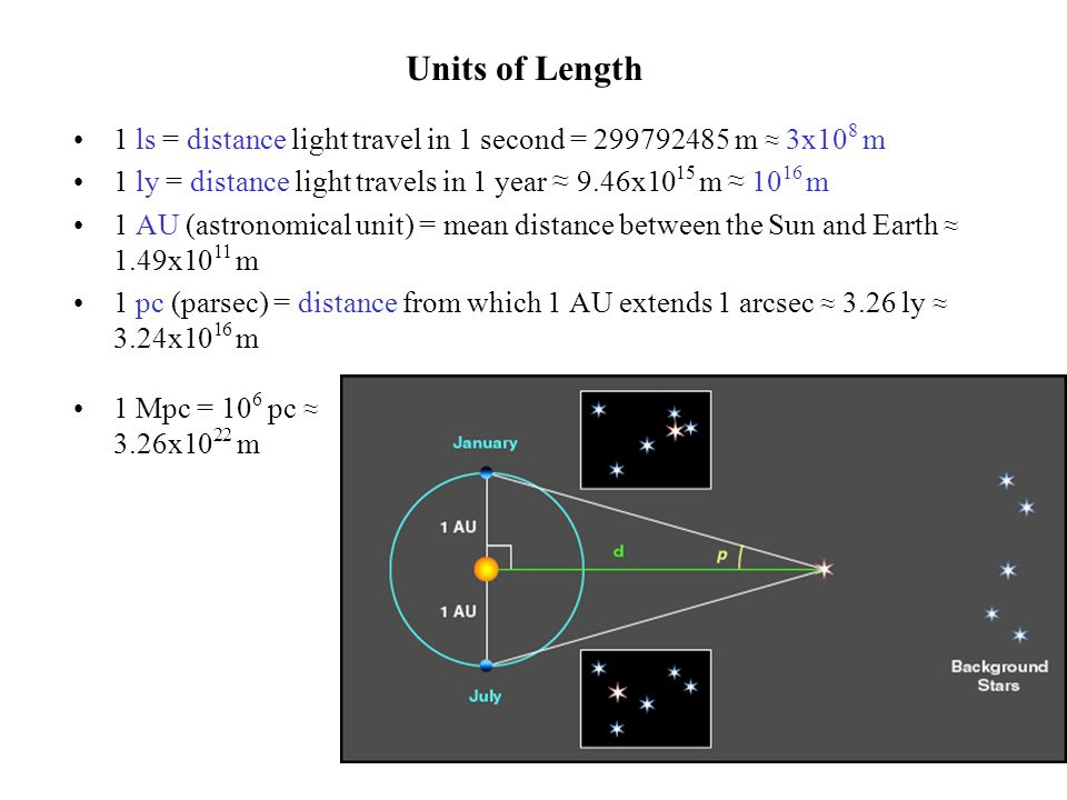 Units of Length 1 ls = distance light travel in 1 second = 299792485 m ≈ 3x10 8 m 1 ly = distance light travels in 1 year ≈ 9.46x10 15 m ≈ 10 16 m 1 A
