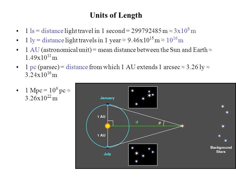 Examples NameTypeDiameterDistanceDistance (m) Moon satellite0.012 ls1.3 ls3.8x10 8 Sun star4.7 ls500 ls1.5x10 11 Io satellite0.012 ls2100-3100 ls6.3-9.3x10 11 Sirius star7.9 ls8.6 ly8.2x10 16 Pleiades (M45) open cluster20 ly380 ly3.6x10 18 Polaris star140 ls430 ly4.1x10 18 Orion Nebula (M42) diffuse nebula30 ly1500 ly1.4x10 19 M4 globular cluster70 ly7200 ly6.8x10 19 Crab Nebula (M1) supernova remnant6 ly6300 ly6.0x10 19 M54 (extragalatic) globular cluster300 ly8700 ly8.3x10 19 Ring Nebula (M57) planetary nebula1.8 ly2300 ly2.2x10 19 Andromeda Galaxy galaxy1.4x10 5 ly2.5x10 6 ly2.4x10 22