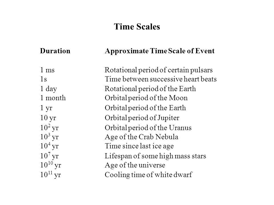 Geocentric Model of Planetary Motion (Apollonius, 260-190 BCE) Explains qualitatively the prograde and retrograde motions, and brightness variation.