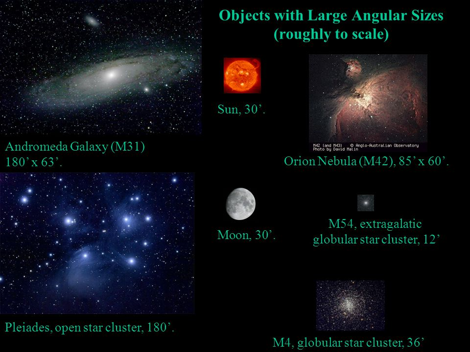 Objects with Large Angular Sizes (roughly to scale) Andromeda Galaxy (M31) 180' x 63'. M54, extragalatic globular star cluster, 12' M4, globular star