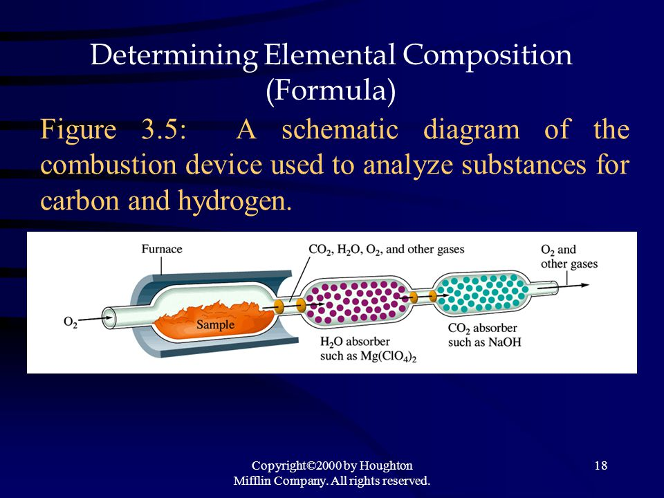 Copyright©2000 by Houghton Mifflin Company. All rights reserved. 18 Figure 3.5: A schematic diagram of the combustion device used to analyze substance