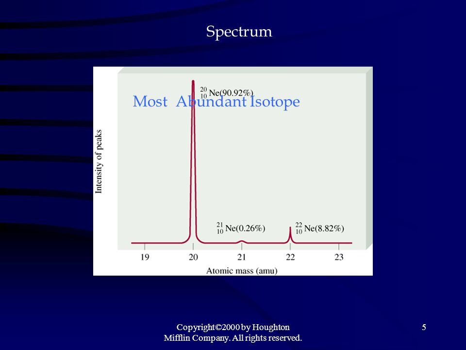 Copyright©2000 by Houghton Mifflin Company. All rights reserved. 5 Spectrum Most Abundant Isotope