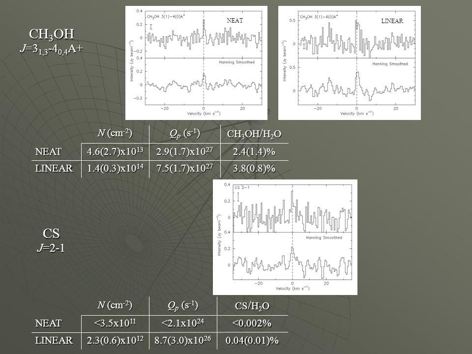3.8(0.8)% 7.5(1.7)x10 27 1.4(0.3)x10 14 LINEAR 2.4(1.4)% 2.9(1.7)x10 27 4.6(2.7)x10 13 NEAT CH 3 OH / H 2 O Q p (s -1 ) N (cm -2 ) CH 3 OH J=3 1,3 -4 0,4 A+ 0.04(0.01)% 8.7(3.0)x10 26 2.3(0.6)x10 12 LINEAR <0.002% <2.1x10 24 <3.5x10 11 NEAT CS / H 2 O Q p (s -1 ) N (cm -2 ) CS J=2-1 NEAT LINEAR