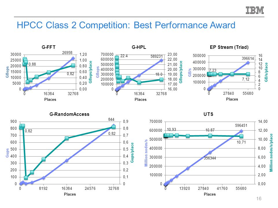 HPCC Class 2 Competition: Best Performance Award 16