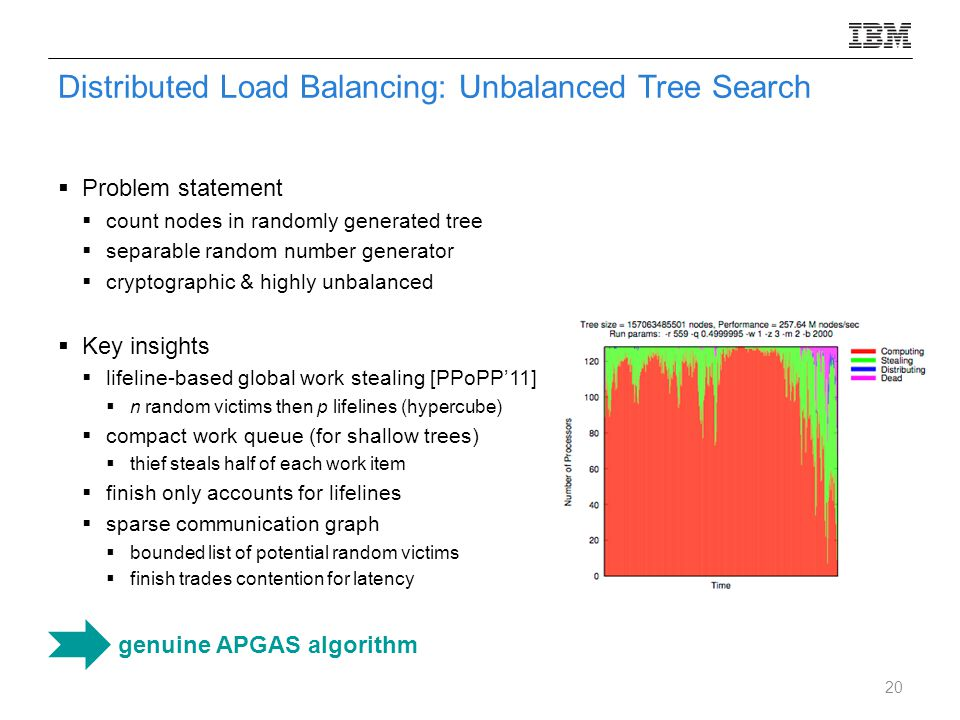 Distributed Load Balancing: Unbalanced Tree Search  Problem statement  count nodes in randomly generated tree  separable random number generator  cryptographic & highly unbalanced  Key insights  lifeline-based global work stealing [PPoPP'11]  n random victims then p lifelines (hypercube)  compact work queue (for shallow trees)  thief steals half of each work item  finish only accounts for lifelines  sparse communication graph  bounded list of potential random victims  finish trades contention for latency genuine APGAS algorithm 20
