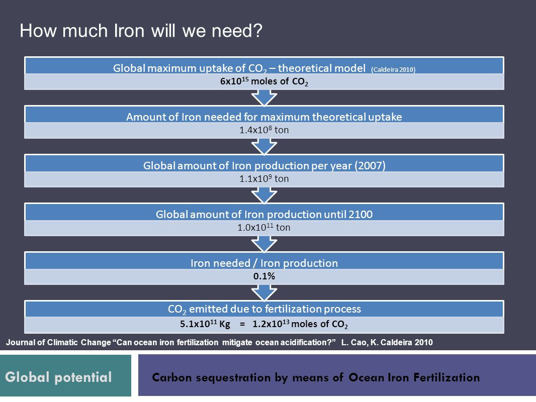 How much Iron will we need? Global potential Carbon sequestration by means of Ocean Iron Fertilization CO 2 emitted due to fertilization process 5.1x1