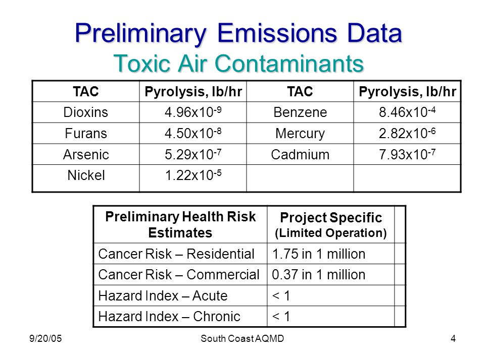 9/20/05South Coast AQMD4 Preliminary Emissions Data Toxic Air Contaminants TACPyrolysis, lb/hrTACPyrolysis, lb/hr Dioxins4.96x10 -9 Benzene8.46x10 -4 Furans4.50x10 -8 Mercury2.82x10 -6 Arsenic5.29x10 -7 Cadmium7.93x10 -7 Nickel1.22x10 -5 Preliminary Health Risk Estimates Project Specific (Limited Operation) Cancer Risk – Residential1.75 in 1 million Cancer Risk – Commercial0.37 in 1 million Hazard Index – Acute< 1 Hazard Index – Chronic< 1