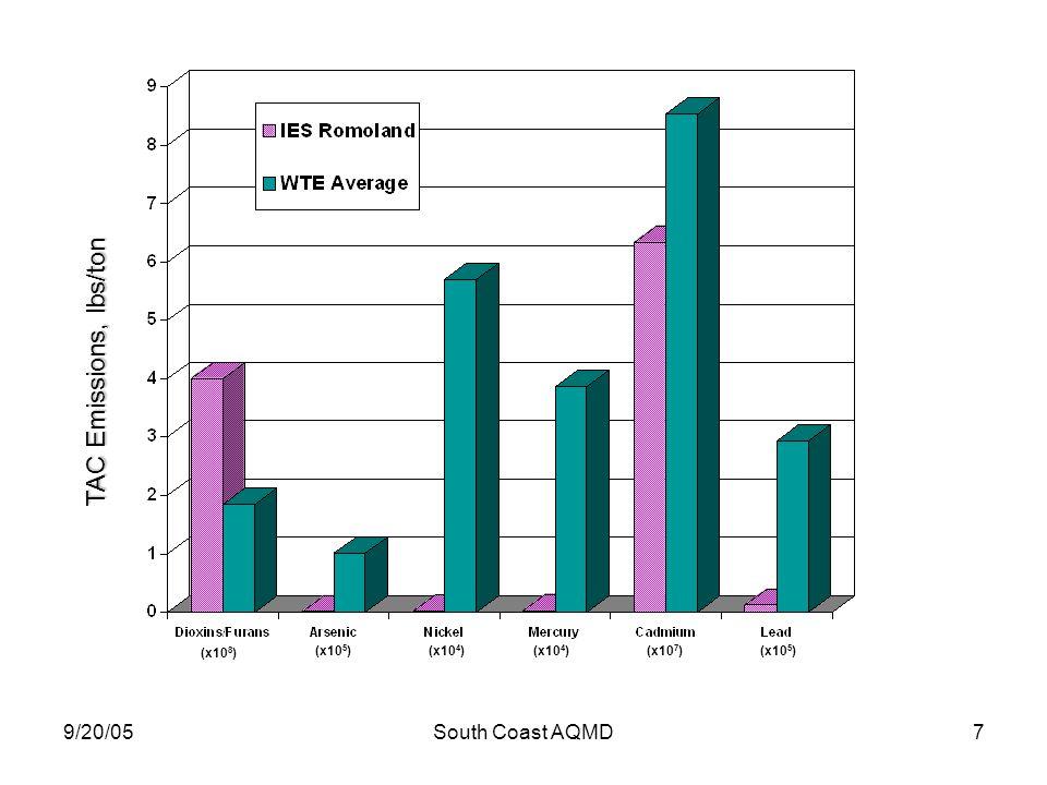9/20/05South Coast AQMD7 TAC Emissions, lbs/ton (x10 8 ) (x10 5 )(x10 4 ) (x10 7 )(x10 5 )