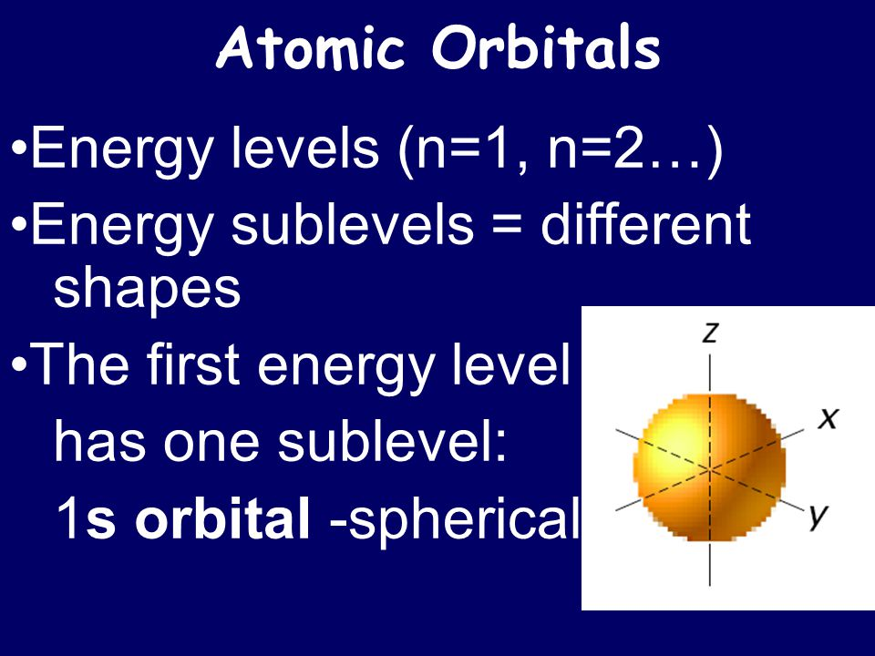 Atomic Orbitals Energy levels (n=1, n=2…) Energy sublevels = different shapes The first energy level has one sublevel: 1s orbital -spherical