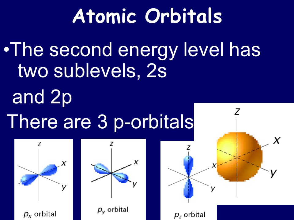 Atomic Orbitals The second energy level has two sublevels, 2s and 2p There are 3 p-orbitals