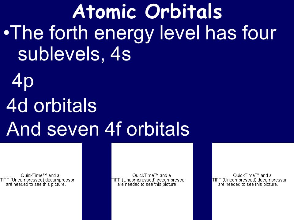 Atomic Orbitals The forth energy level has four sublevels, 4s 4p 4d orbitals And seven 4f orbitals
