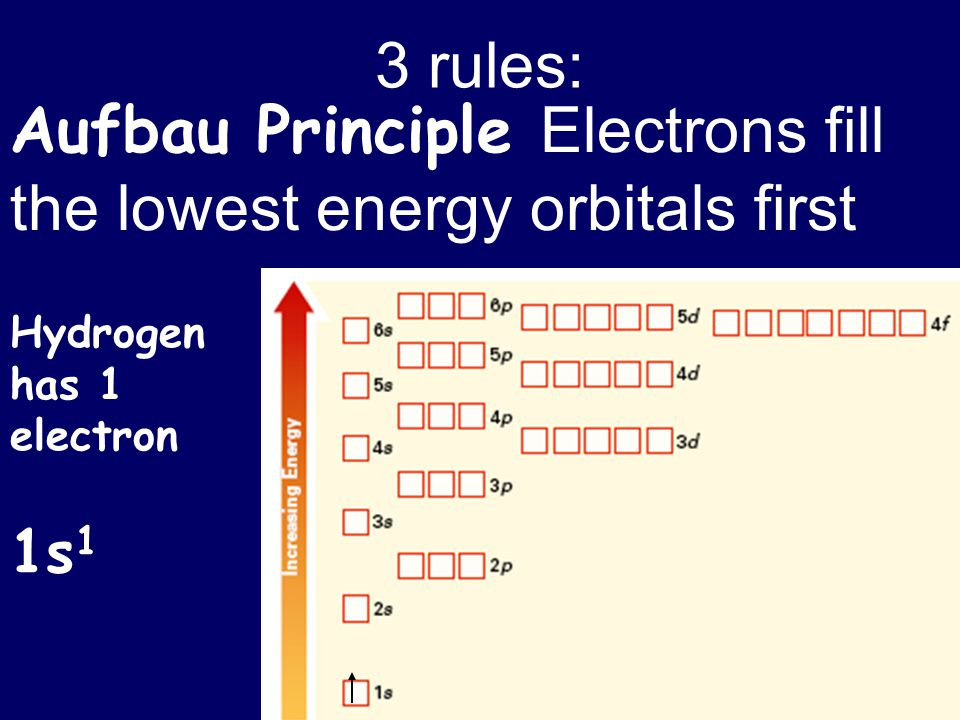 3 rules: Aufbau Principle Electrons fill the lowest energy orbitals first Hydrogen has 1 electron 1s 1