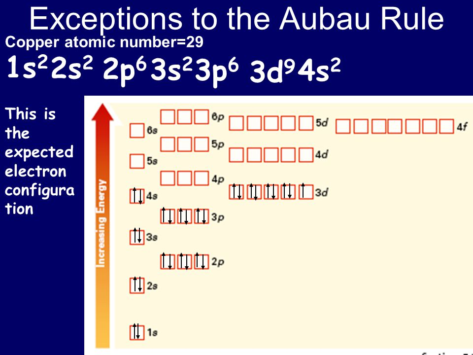 Exceptions to the Aubau Rule Copper atomic number=29 1s 2 2s 2 2p 6 3s 2 3p 6 4s 2 3d 9 This is the expected electron configura tion