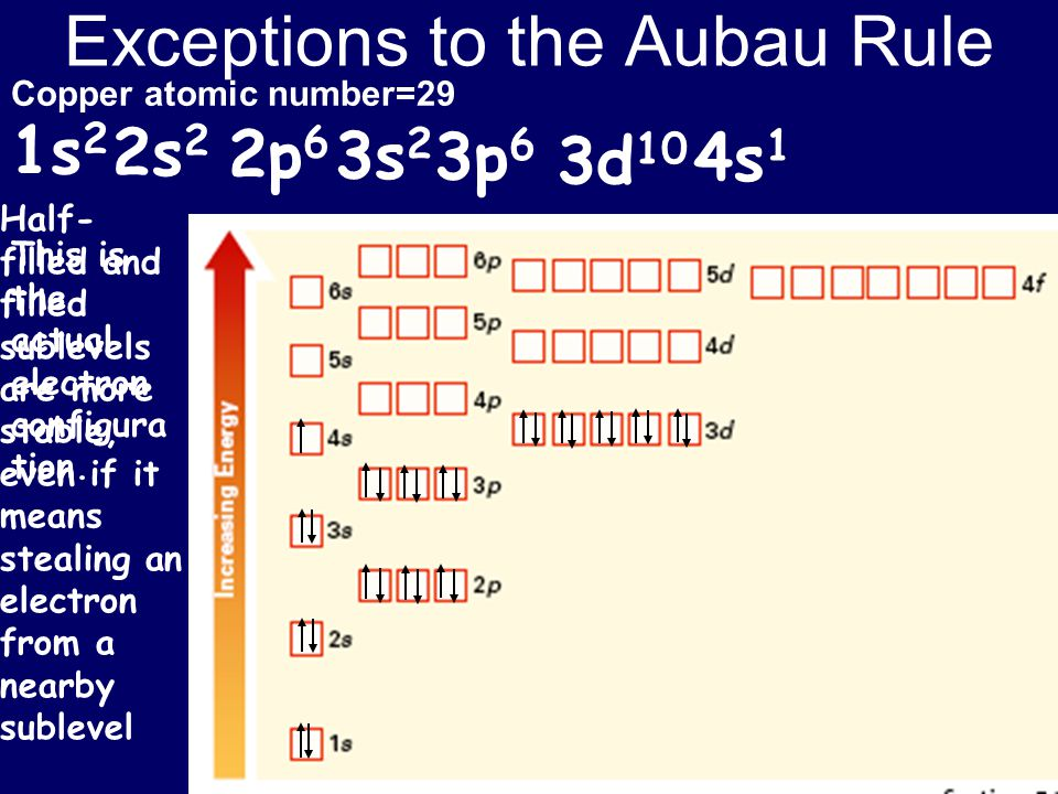 Exceptions to the Aubau Rule Copper atomic number=29 1s 2 2s 2 2p 6 3s 2 3p 6 4s 1 3d 10 This is the actual electron configura tion. Half- filled and
