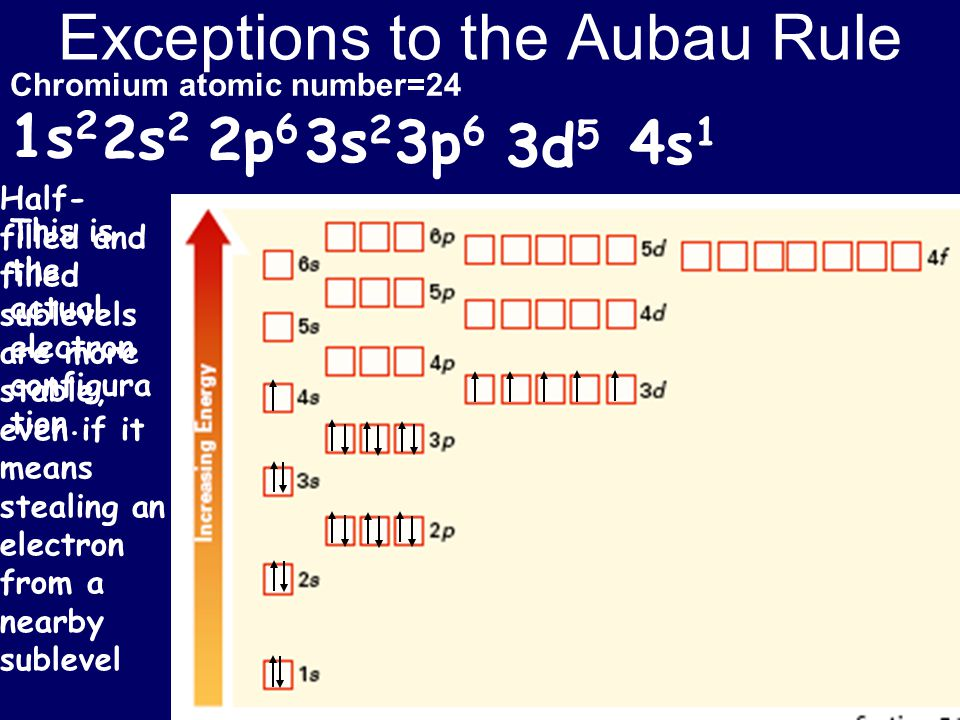 Exceptions to the Aubau Rule Chromium atomic number=24 1s 2 2s 2 2p 6 3s 2 3p 6 4s 1 3d 5 This is the actual electron configura tion. Half- filled and