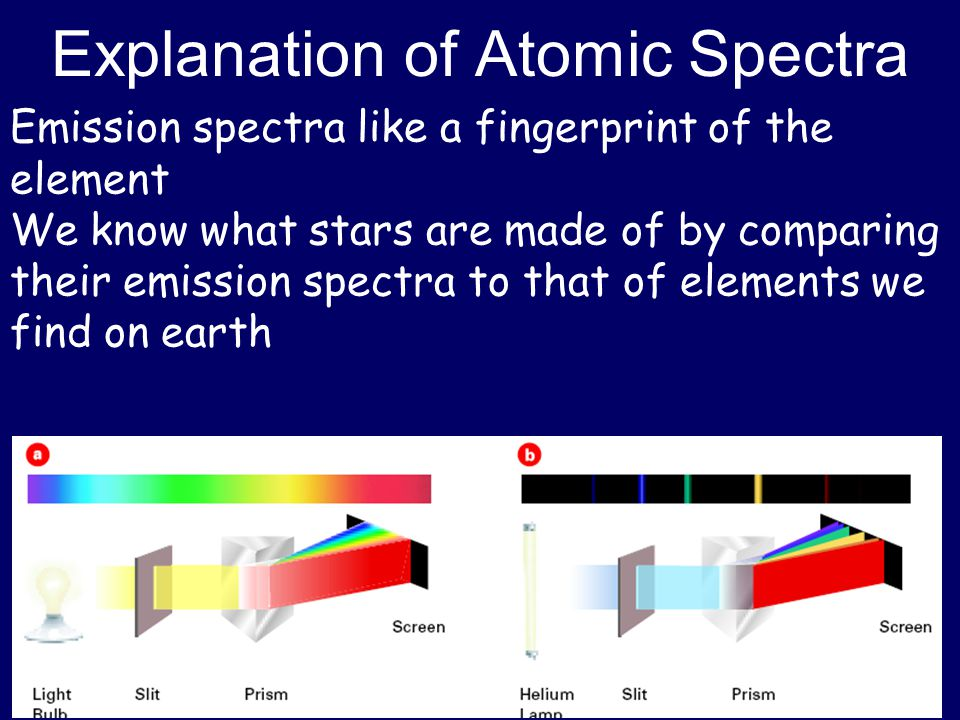 Explanation of Atomic Spectra Emission spectra like a fingerprint of the element We know what stars are made of by comparing their emission spectra to