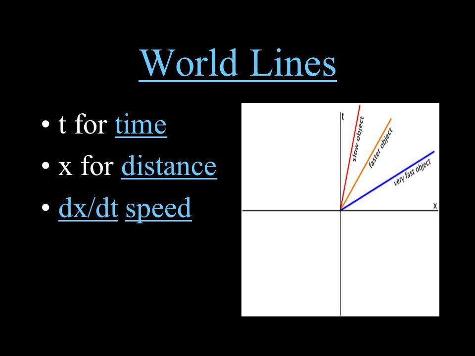World Lines t for timetime x for distancedistance dx/dt speeddx/dtspeed