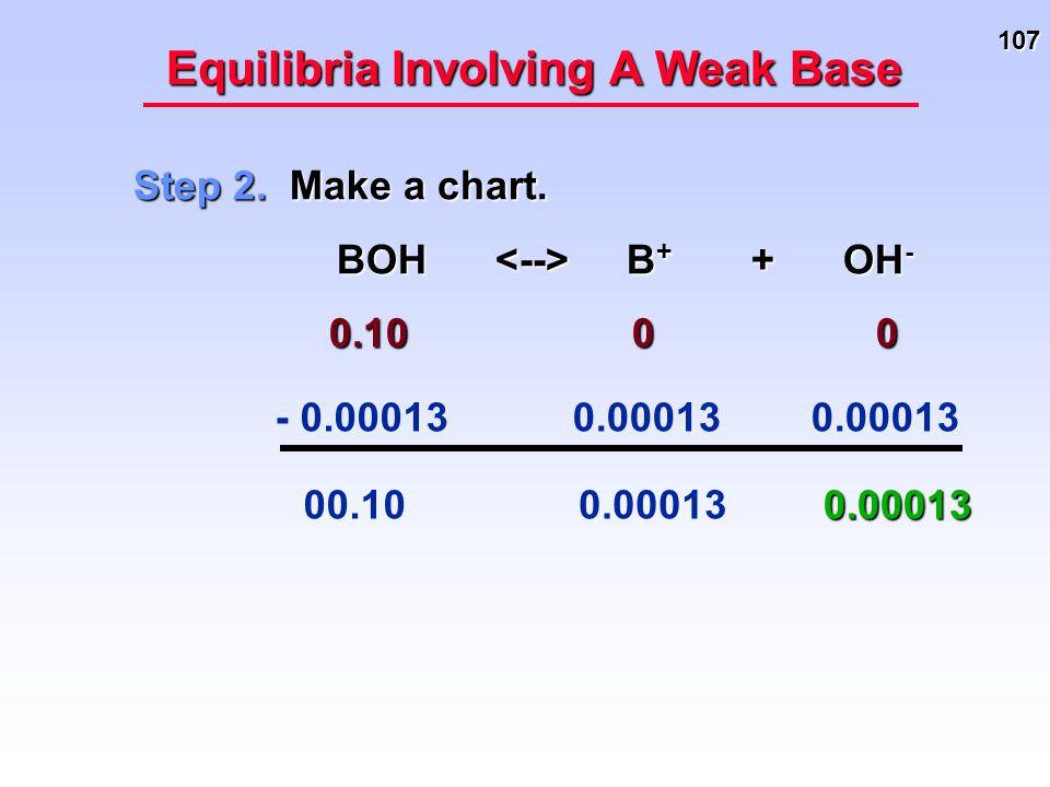 107 Equilibria Involving A Weak Base Step 2. Make a chart. BOH B + + OH - BOH B + + OH - 0.10 0 0 0.10 0 0 - 0.00013 0.000130.00013 00.10
