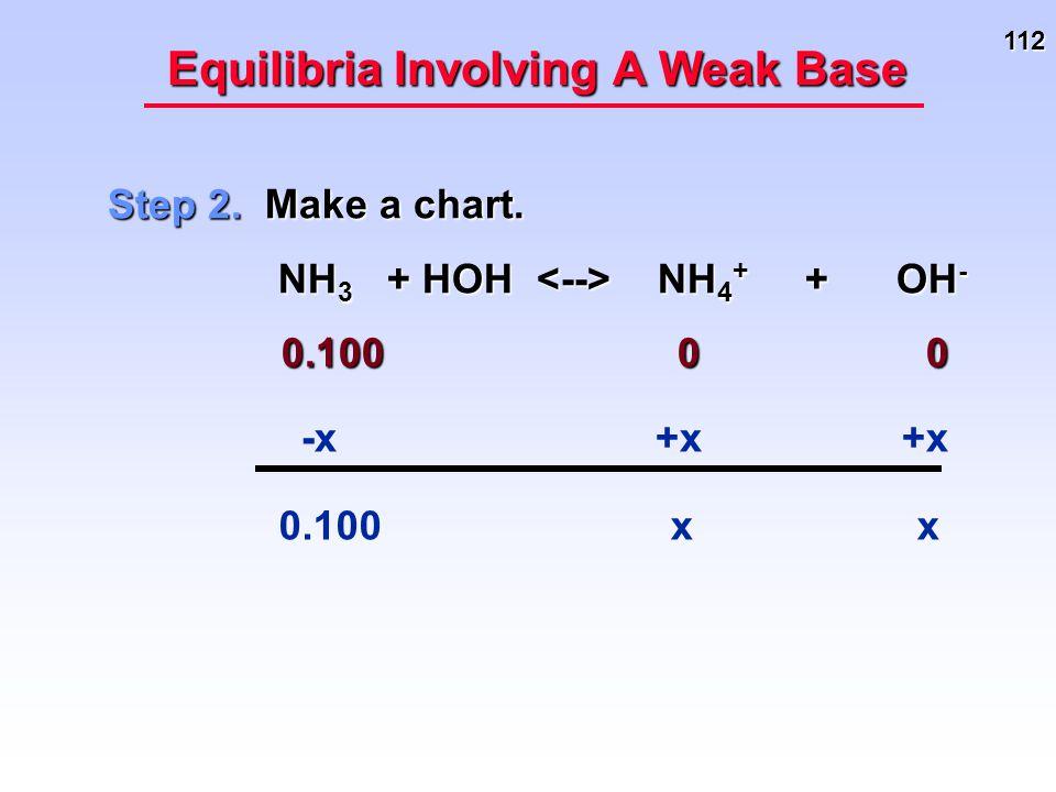 112 Equilibria Involving A Weak Base Step 2. Make a chart. NH 3 + HOH NH 4 + + OH - NH 3 + HOH NH 4 + + OH - 0.100 0 0 0.100 0 0 -x xx +x 0.100