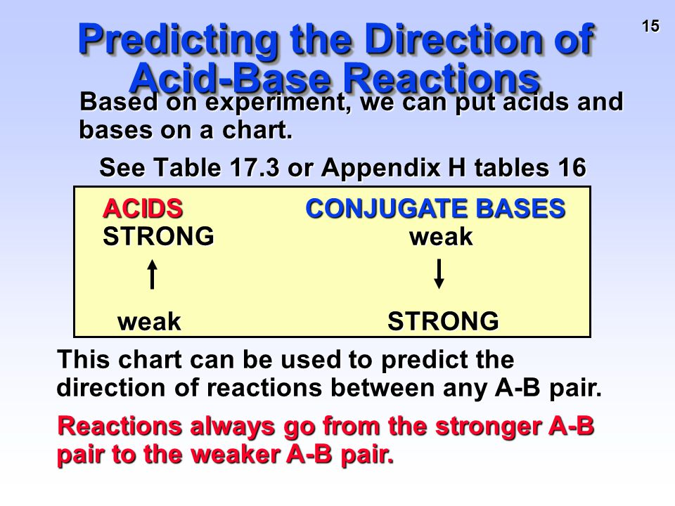 15 Predicting the Direction of Acid-Base Reactions Based on experiment, we can put acids and bases on a chart. Based on experiment, we can put acids a