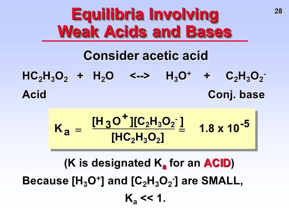 28 Consider acetic acid HC 2 H 3 O 2 + H 2 O H 3 O + + C 2 H 3 O 2 - Acid Conj. base Equilibria Involving Weak Acids and Bases (K is designated K a fo