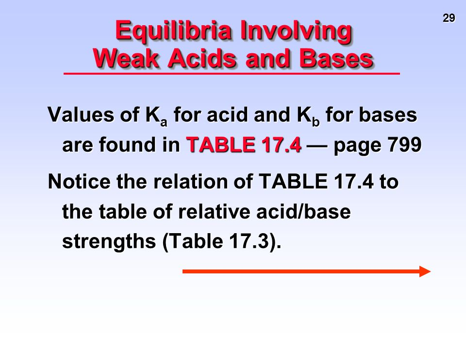 29 Equilibria Involving Weak Acids and Bases Values of K a for acid and K b for bases are found in TABLE 17.4 — page 799 Notice the relation of TABLE