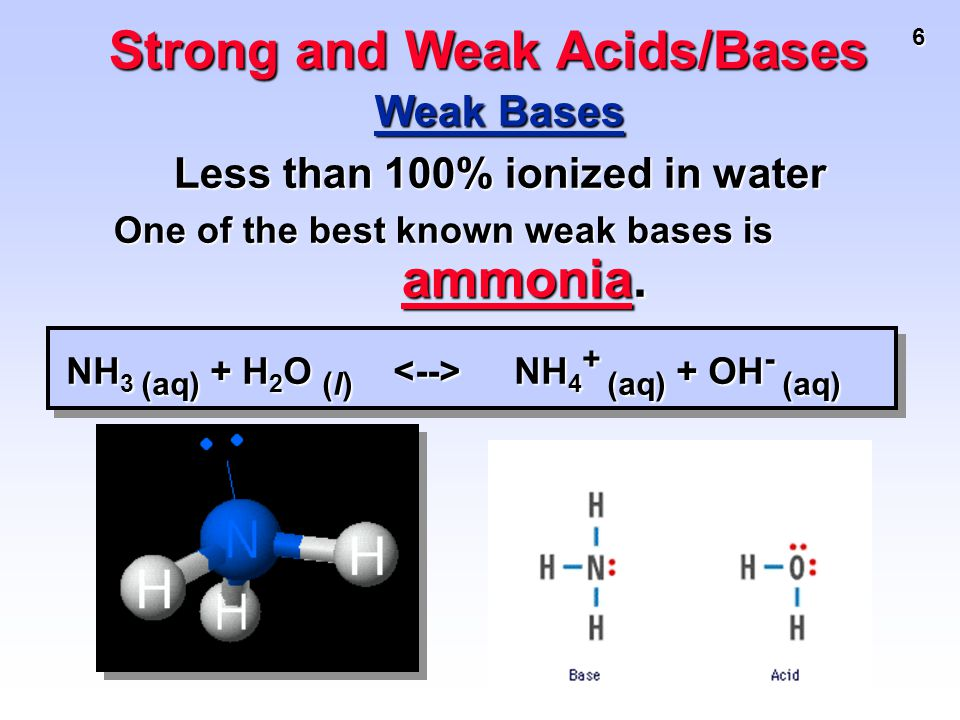 6 Weak Bases Less than 100% ionized in water One of the best known weak bases is ammonia. ammonia Strong and Weak Acids/Bases NH 3 (aq) + H 2 O (l) NH