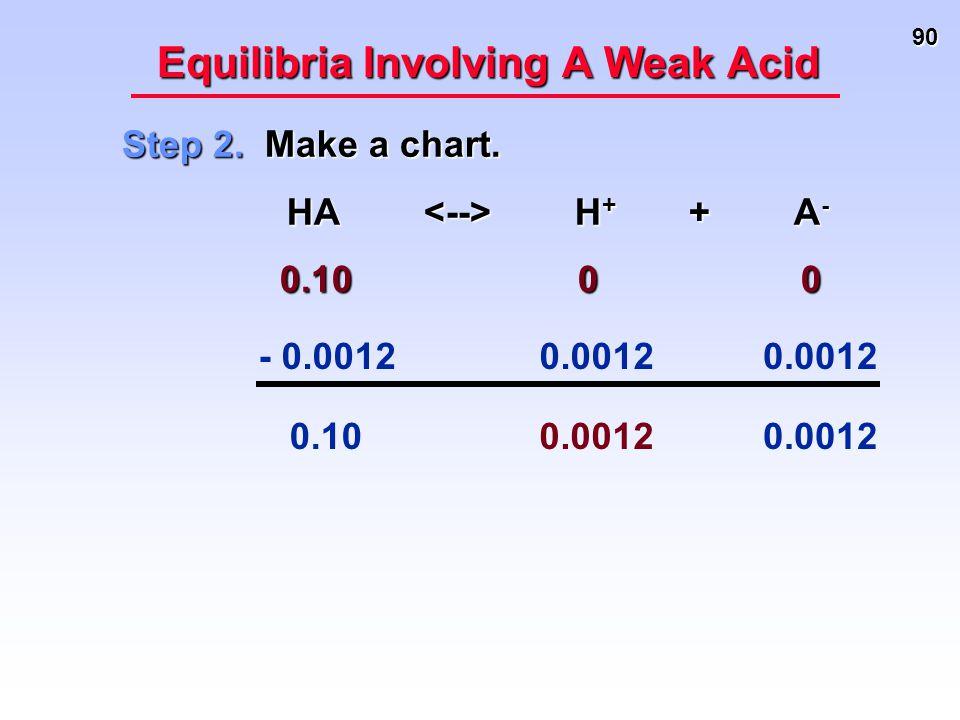 90 Equilibria Involving A Weak Acid Step 2. Make a chart. HA H + + A - HA H + + A - 0.10 0 0 0.10 0 0 - 0.0012 0.0012 0.10