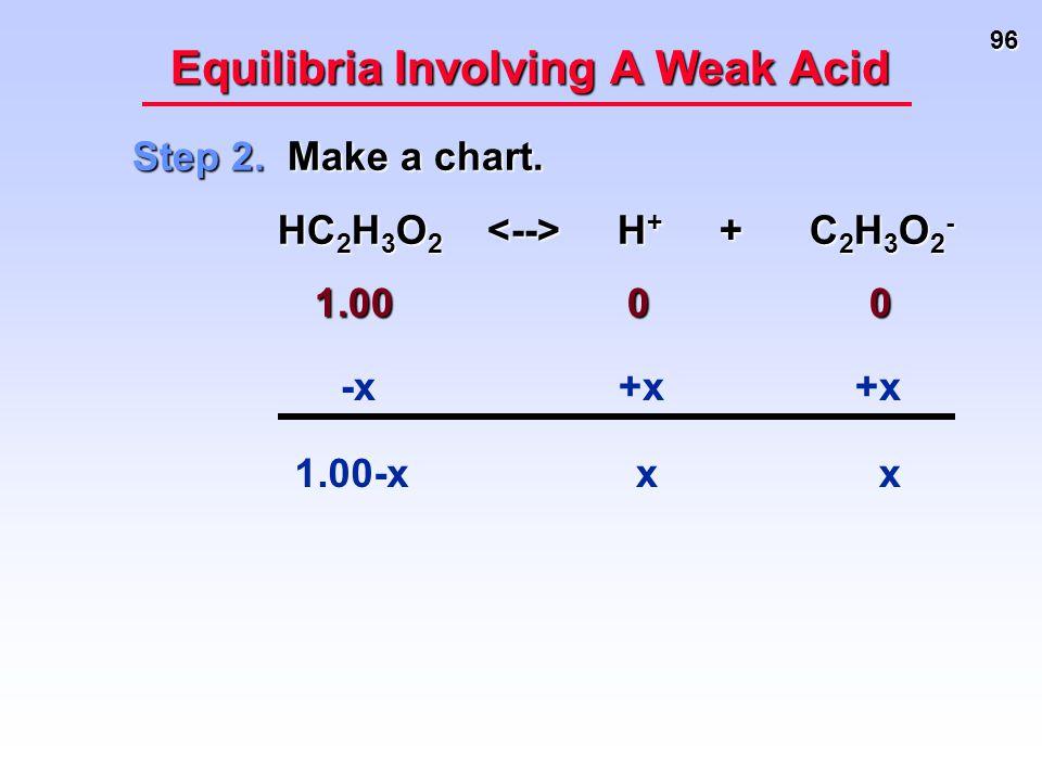 96 Equilibria Involving A Weak Acid Step 2. Make a chart. HC 2 H 3 O 2 H + + C 2 H 3 O 2 - HC 2 H 3 O 2 H + + C 2 H 3 O 2 - 1.00 0 0 1.00 0 0 -x xx +x