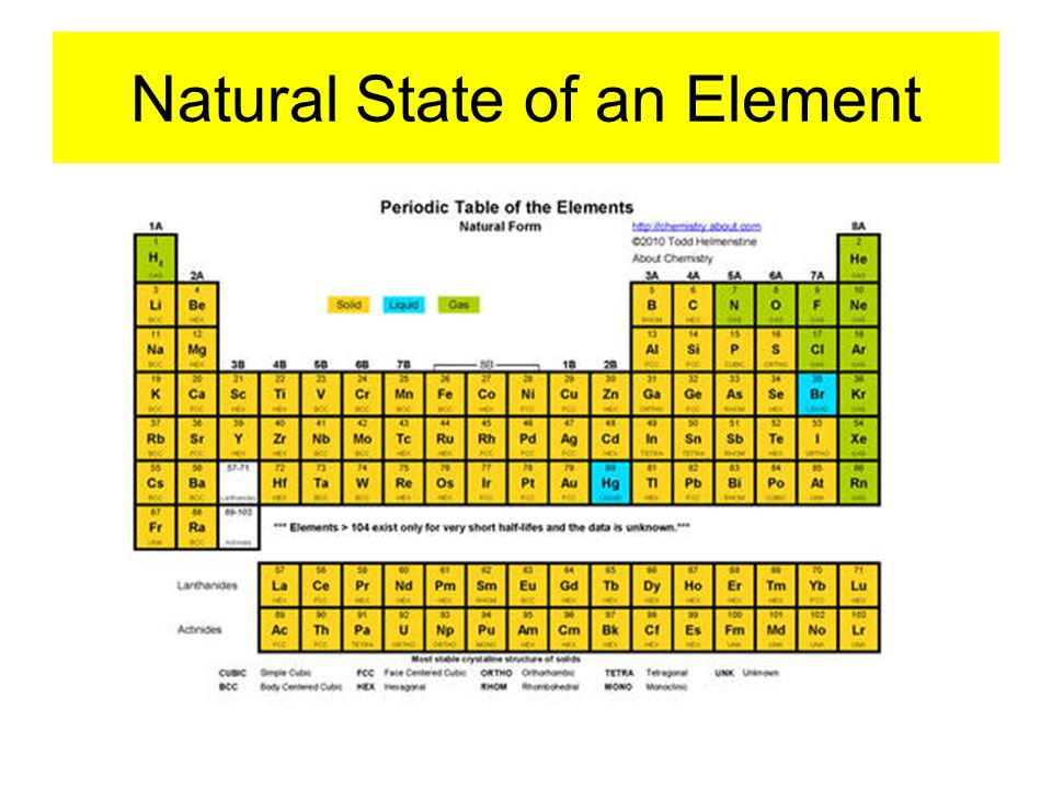 Natural State of an Element