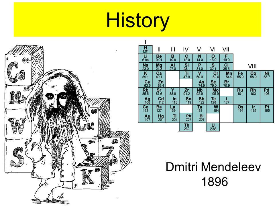 History Dmitri Mendeleev 1896