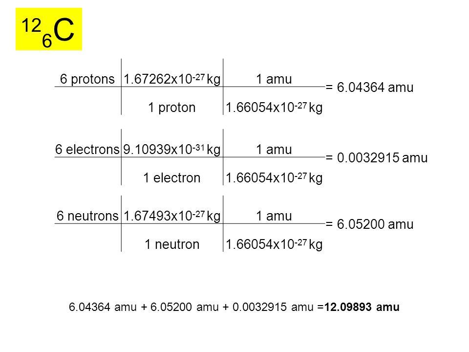 12 6 C 6 neutrons1.67493x10 -27 kg1 amu =6.05200 amu 1 neutron1.66054x10 -27 kg 6 electrons9.10939x10 -31 kg1 amu =0.0032915 amu 1 electron1.66054x10 -27 kg 6 protons1.67262x10 -27 kg1 amu =6.04364 amu 1 proton1.66054x10 -27 kg 6.04364 amu + 6.05200 amu + 0.0032915 amu =12.09893 amu