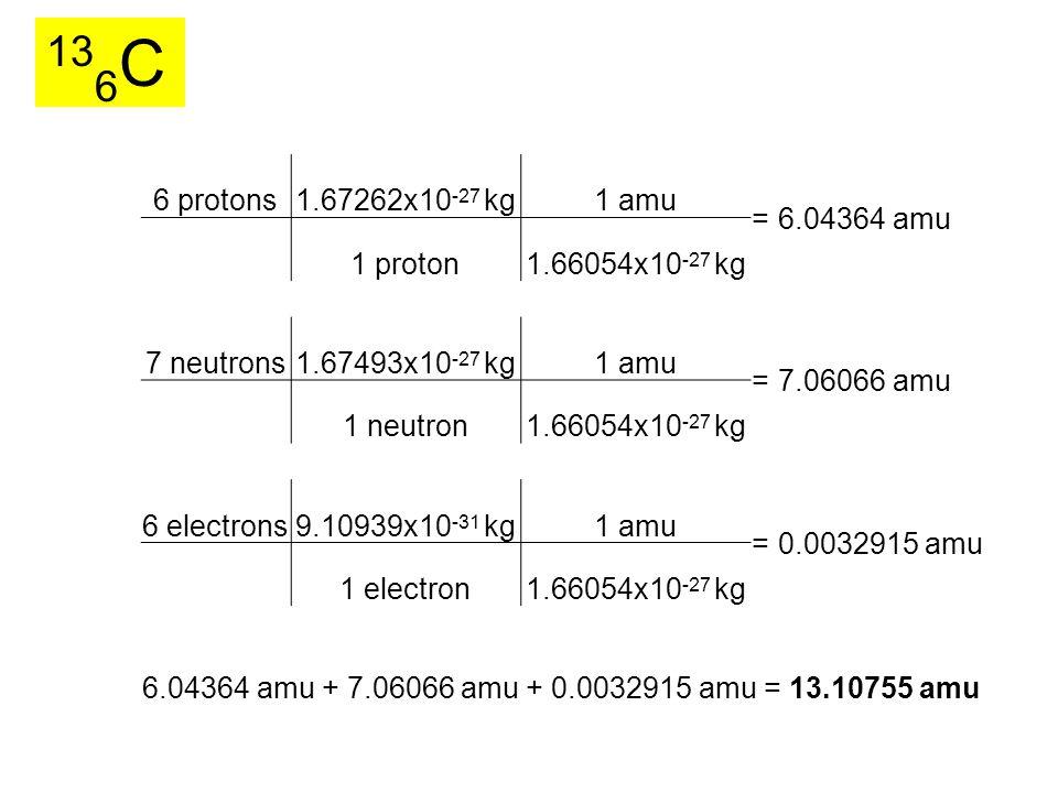 6 protons1.67262x10 -27 kg1 amu =6.04364 amu 1 proton1.66054x10 -27 kg 7 neutrons1.67493x10 -27 kg1 amu =7.06066 amu 1 neutron1.66054x10 -27 kg 6 electrons9.10939x10 -31 kg1 amu =0.0032915 amu 1 electron1.66054x10 -27 kg 6.04364 amu + 7.06066 amu + 0.0032915 amu = 13.10755 amu 13 6 C