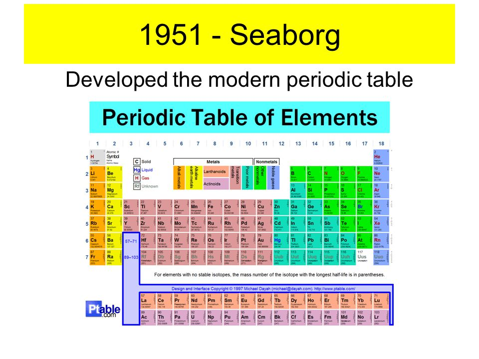 1951 - Seaborg Developed the modern periodic table