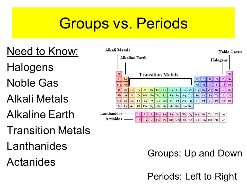 Groups vs. Periods Need to Know: Halogens Noble Gas Alkali Metals Alkaline Earth Transition Metals Lanthanides Actanides Groups: Up and Down Periods: