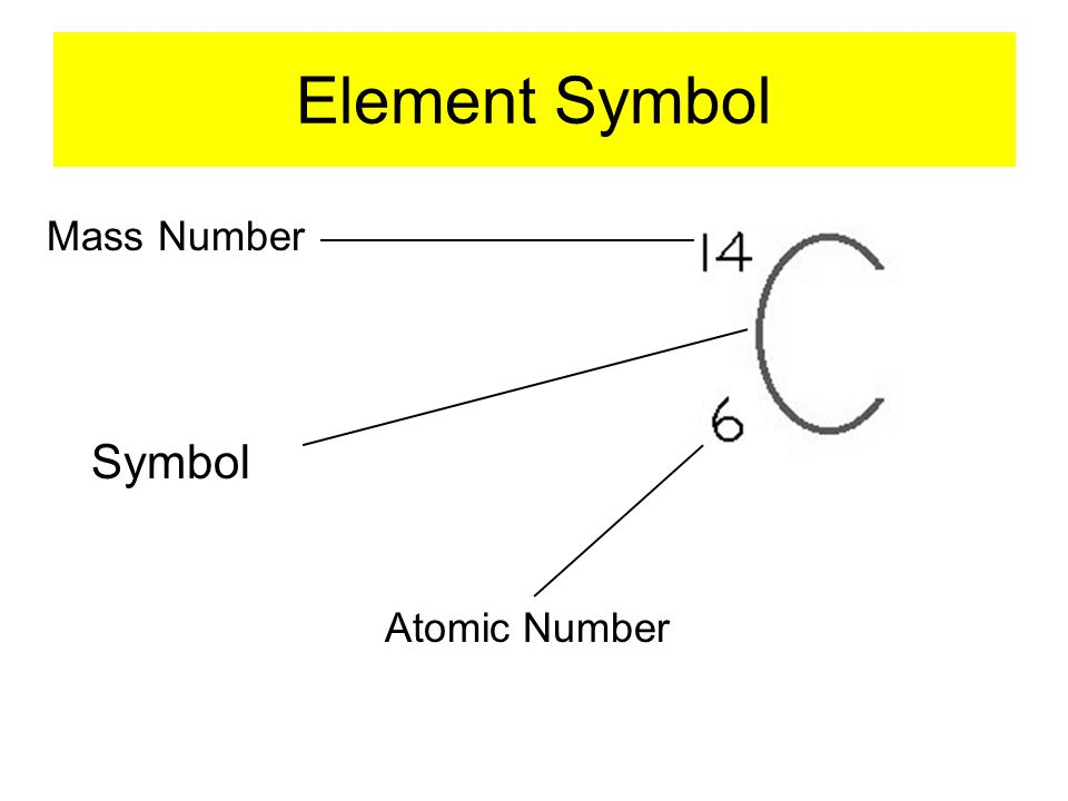 Element Symbol Symbol Atomic Number Mass Number
