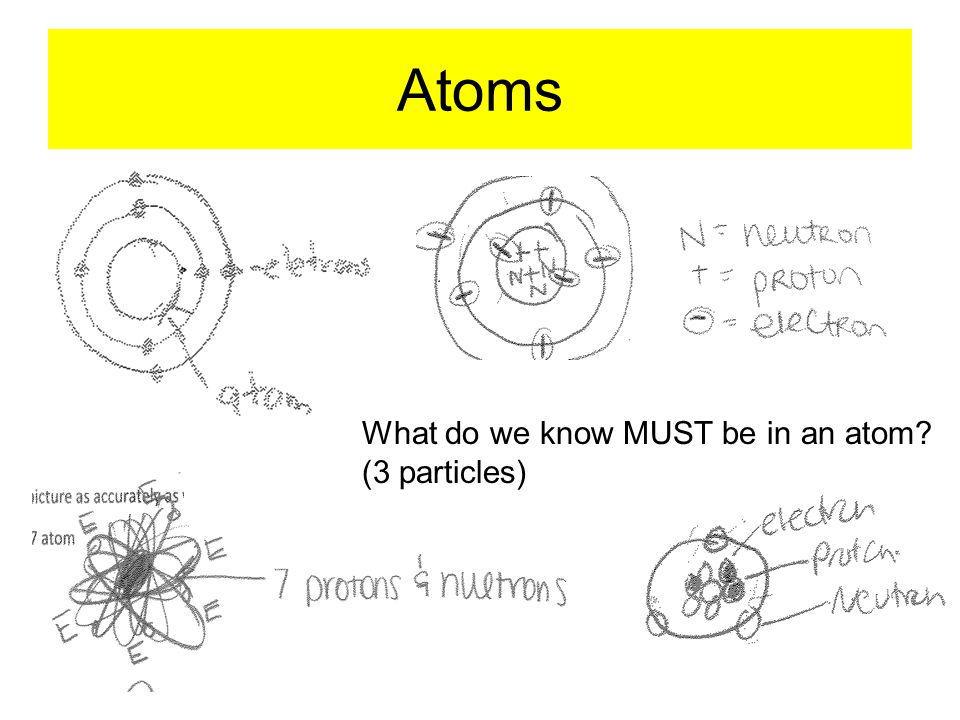 Atoms What do we know MUST be in an atom? (3 particles)