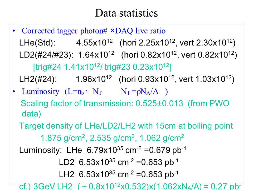 Data statistics Corrected tagger photon# ×DAQ live ratio LHe(Std): 4.55x10 12 (hori 2.25x10 12, vert 2.30x10 12 ) LD2(#24/#23): 1.64x10 12 (hori 0.82x10 12, vert 0.82x10 12 ) [trig#24 1.41x10 12 / trig#23 0.23x10 12 ] LH2(#24): 1.96x10 12 (hori 0.93x10 12, vert 1.03x10 12 ) Luminosity (L=n b ・ N T N T =  N A /A ) Scaling factor of transmission: 0.525±0.013 (from PWO data) Target density of LHe/LD2/LH2 with 15cm at boiling point 1.875 g/cm 2, 2.535 g/cm 2, 1.062 g/cm 2 Luminosity: LHe 6.79x10 35 cm -2 =0.679 pb -1 LD2 6.53x10 35 cm -2 =0.653 pb -1 LH2 6.53x10 35 cm -2 =0.653 pb -1 cf.) 3GeV LH2 ( ~ 0.8x10 12 x0.532)x(1.062xN A /A) = 0.27 pb - 1