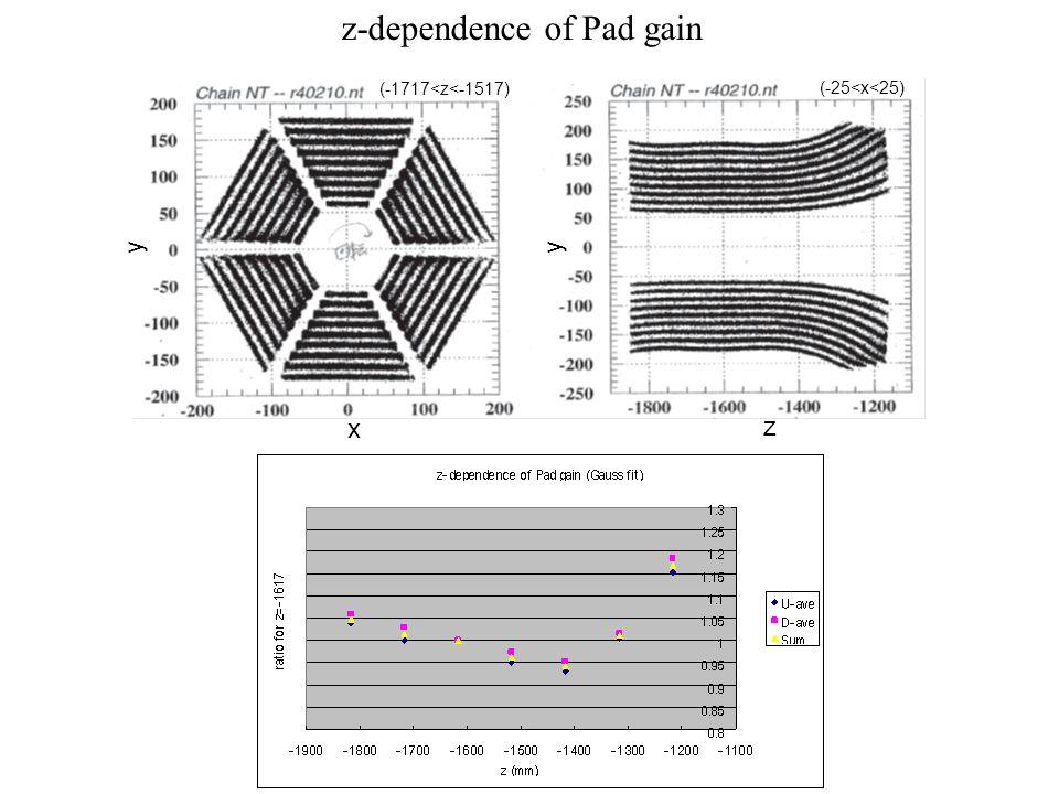 z-dependence of Pad gain x y z y (-25<x<25) (-1717<z<-1517)