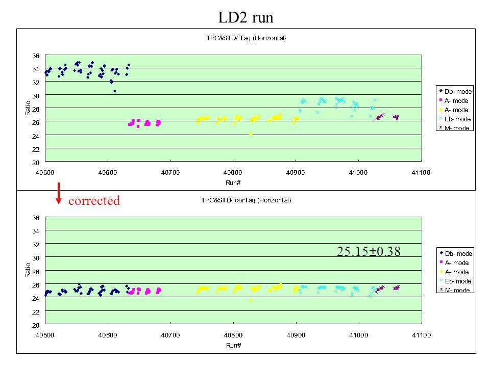 25.15±0.38 LD2 run corrected