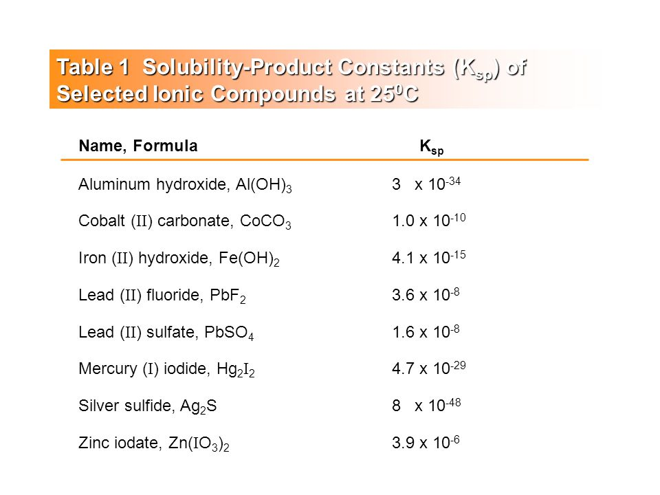 SOLUBILITY 1.