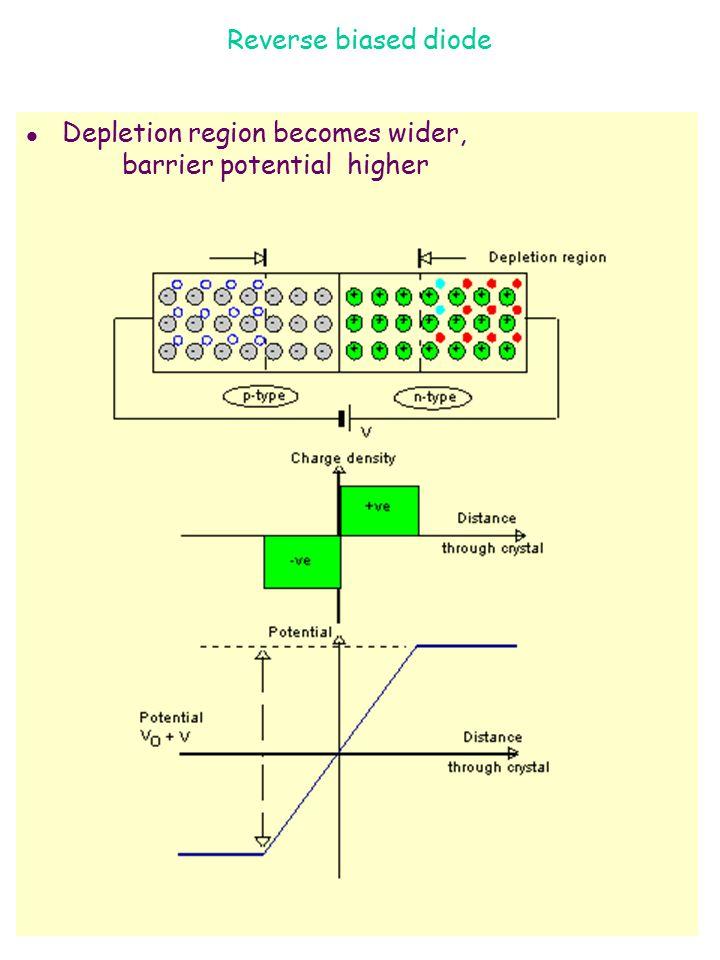 Reverse biased diode l Depletion region becomes wider, barrier potential higher