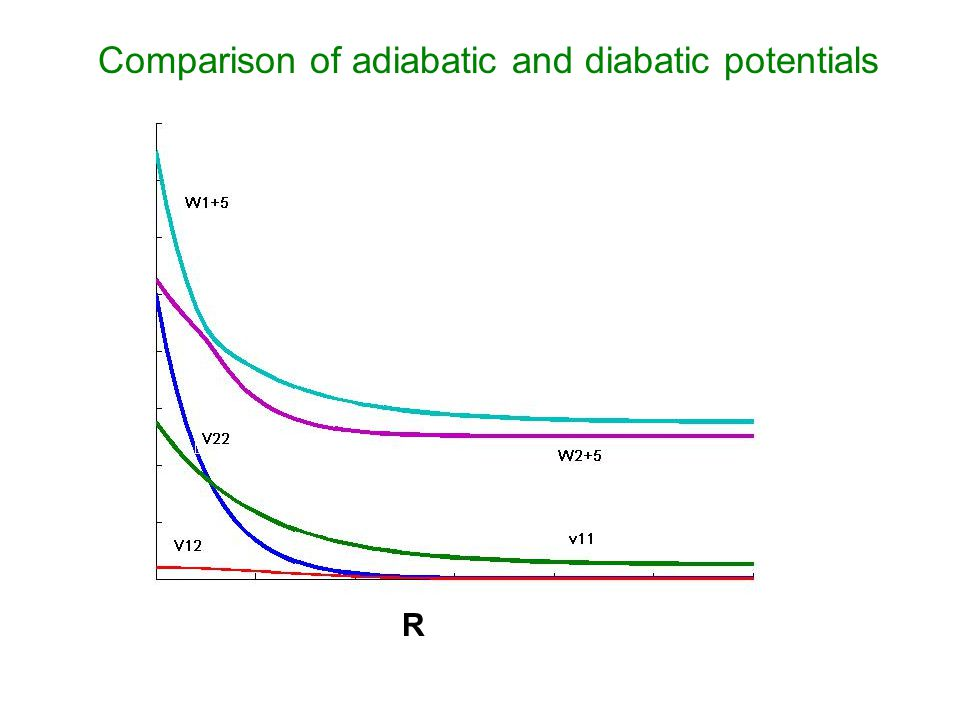 Comparison of adiabatic and diabatic potentials R