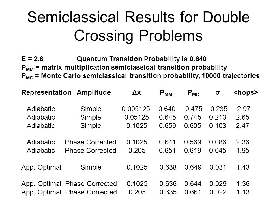 Semiclassical Results for Double Crossing Problems E = 2.8Quantum Transition Probability is 0.640 P MM = matrix multiplication semiclassical transition probability P MC = Monte Carlo semiclassical transition probability, 10000 trajectories RepresentationAmplitudeΔx P MM P MC σ Adiabatic Simple 0.005125 0.640 0.475 0.235 2.97 Adiabatic Simple 0.05125 0.645 0.745 0.213 2.65 Adiabatic Simple 0.1025 0.659 0.605 0.103 2.47 Adiabatic Phase Corrected 0.1025 0.641 0.569 0.086 2.36 Adiabatic Phase Corrected 0.205 0.651 0.619 0.045 1.95 App.