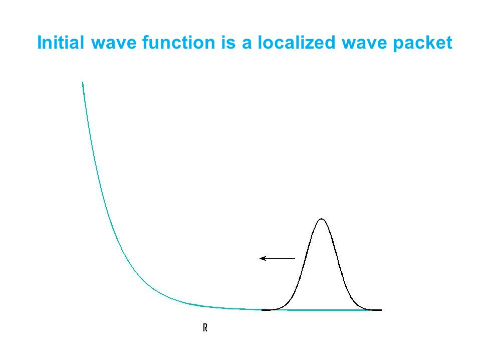 Initial wave function is a localized wave packet