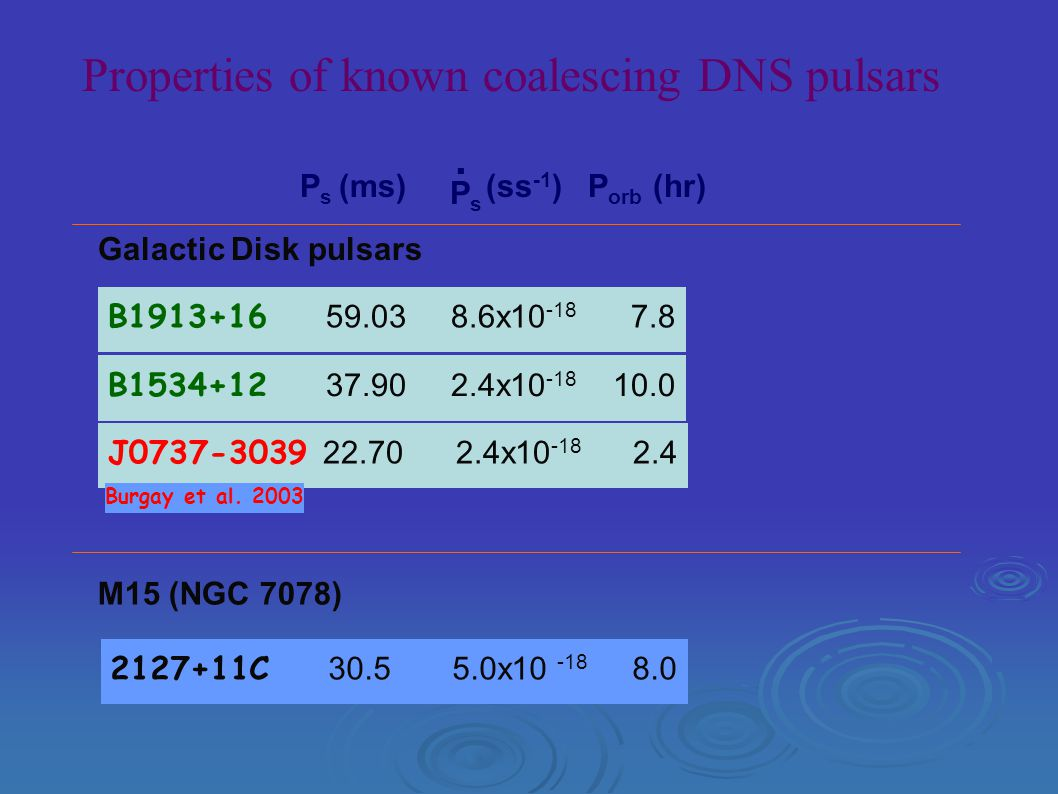 Properties of known coalescing DNS pulsars M15 (NGC 7078) Galactic Disk pulsars B1913+16 59.03 8.6x10 -18 7.8 B1534+12 37.90 2.4x10 -18 10.0 J0737-3039 22.70 2.4x10 -18 2.4 P s (ms) (ss -1 ) P orb (hr) PsPs.